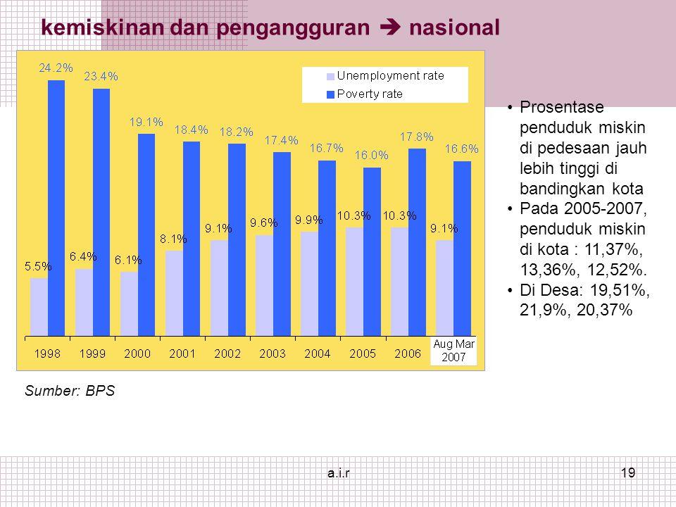 a.i.r19 kemiskinan dan pengangguran  nasional Sumber: BPS Prosentase penduduk miskin di pedesaan jauh lebih tinggi di bandingkan kota Pada 2005-2007, penduduk miskin di kota : 11,37%, 13,36%, 12,52%.