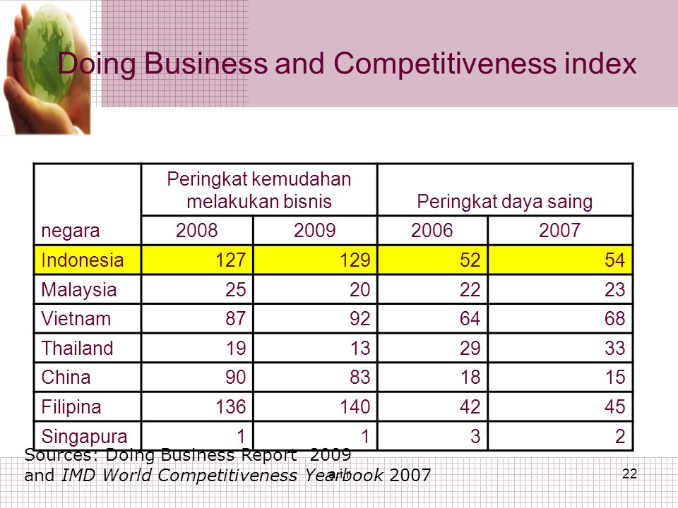 a.i.r22 negara Peringkat kemudahan melakukan bisnisPeringkat daya saing 2008200920062007 Indonesia127129525254 Malaysia25202223 Vietnam87926468 Thailand19132933 China90831815 Filipina1361404245 Singapura1132 Doing Business and Competitiveness index Sources: Doing Business Report 2009 and IMD World Competitiveness Yearbook 2007