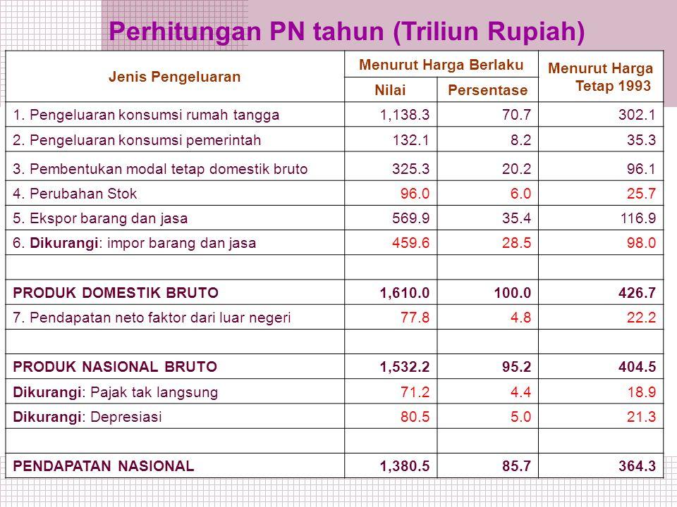 a.i.r5 Jenis Pengeluaran Menurut Harga Berlaku Menurut Harga Tetap 1993 NilaiPersentase 1.