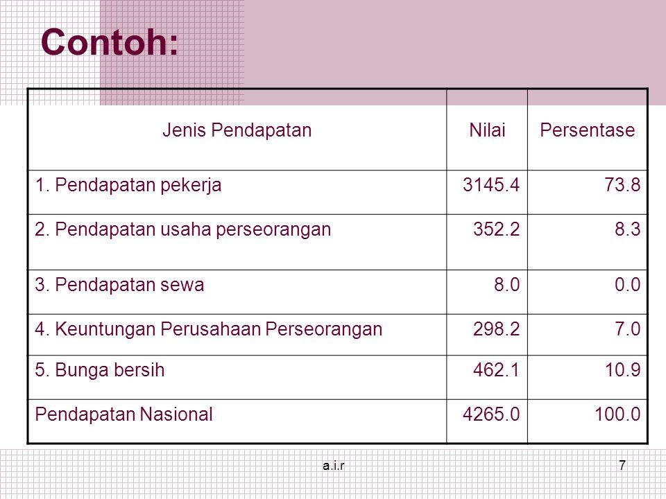 a.i.r7 Contoh: Jenis PendapatanNilaiPersentase 1. Pendapatan pekerja3145.473.8 2.