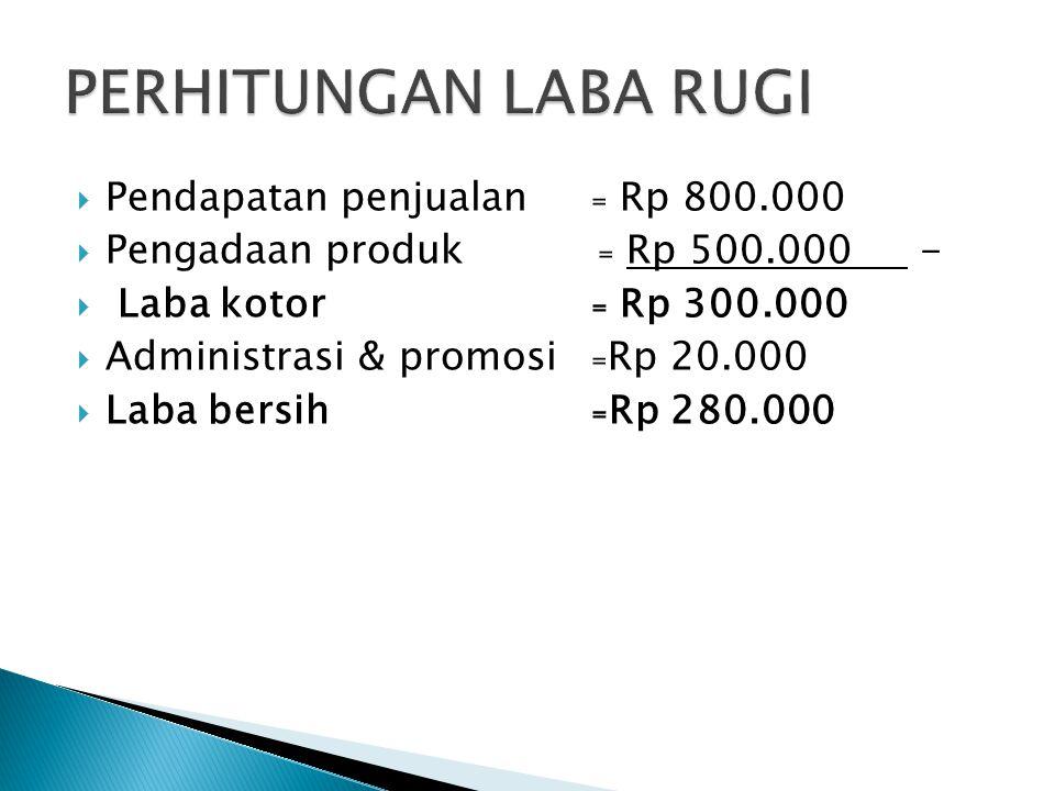  Pendapatan penjualan₌ Rp 800.000  Pengadaan produk ₌ Rp 500.000 -  Laba kotor₌ Rp 300.000  Administrasi & promosi₌Rp 20.000  Laba bersih₌Rp 280.