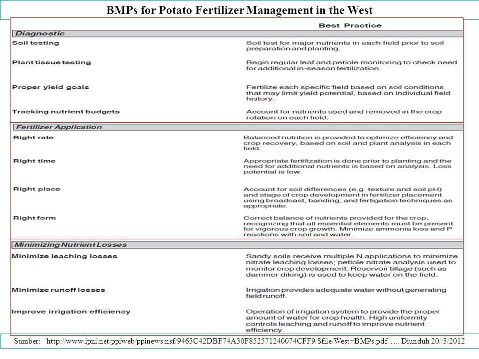 BMPs for Potato Fertilizer Management in the West Sumber: http://www.ipni.net/ppiweb/ppinews.nsf/9463C42DBF74A30F852571240074CFF9/$file/West+BMPs.pdf…..