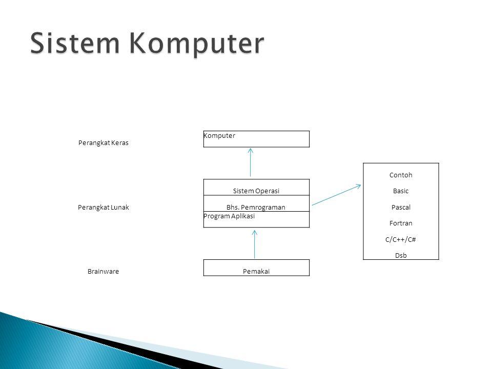 Perangkat Keras Komputer Contoh Sistem OperasiBasic Perangkat LunakBhs.