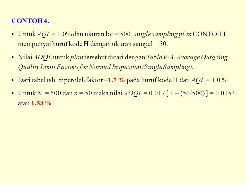 CONTOH 4. Untuk AQL = 1.0% dan ukuran lot = 500, single sampling plan CONTOH 1. mempunyai huruf kode H dengan ukuran sampel = 50. Nilai AOQL untuk pla
