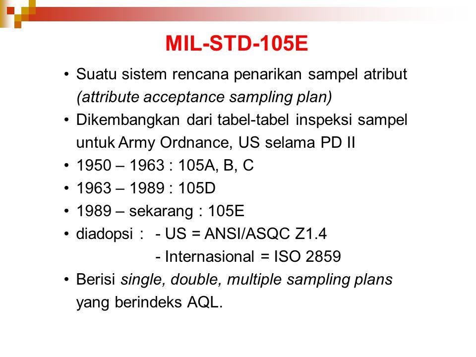 MIL-STD-105E Suatu sistem rencana penarikan sampel atribut (attribute acceptance sampling plan) Dikembangkan dari tabel-tabel inspeksi sampel untuk Ar