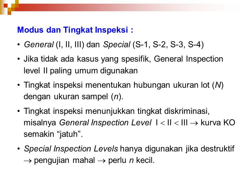 Modus dan Tingkat Inspeksi : General (I, II, III) dan Special (S-1, S-2, S-3, S-4) Jika tidak ada kasus yang spesifik, General Inspection level II pal