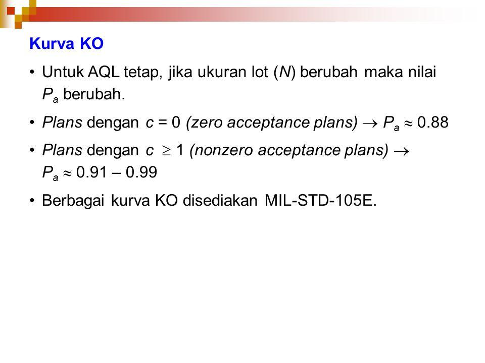 Kurva KO Untuk AQL tetap, jika ukuran lot (N) berubah maka nilai P a berubah. Plans dengan c = 0 (zero acceptance plans)  P a  0.88 Plans dengan c 