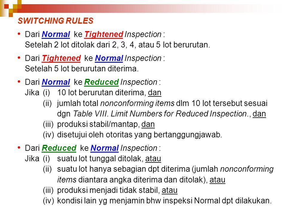 SWITCHING RULES Dari Normal ke Tightened Inspection : Setelah 2 lot ditolak dari 2, 3, 4, atau 5 lot berurutan. Dari Tightened ke Normal Inspection :
