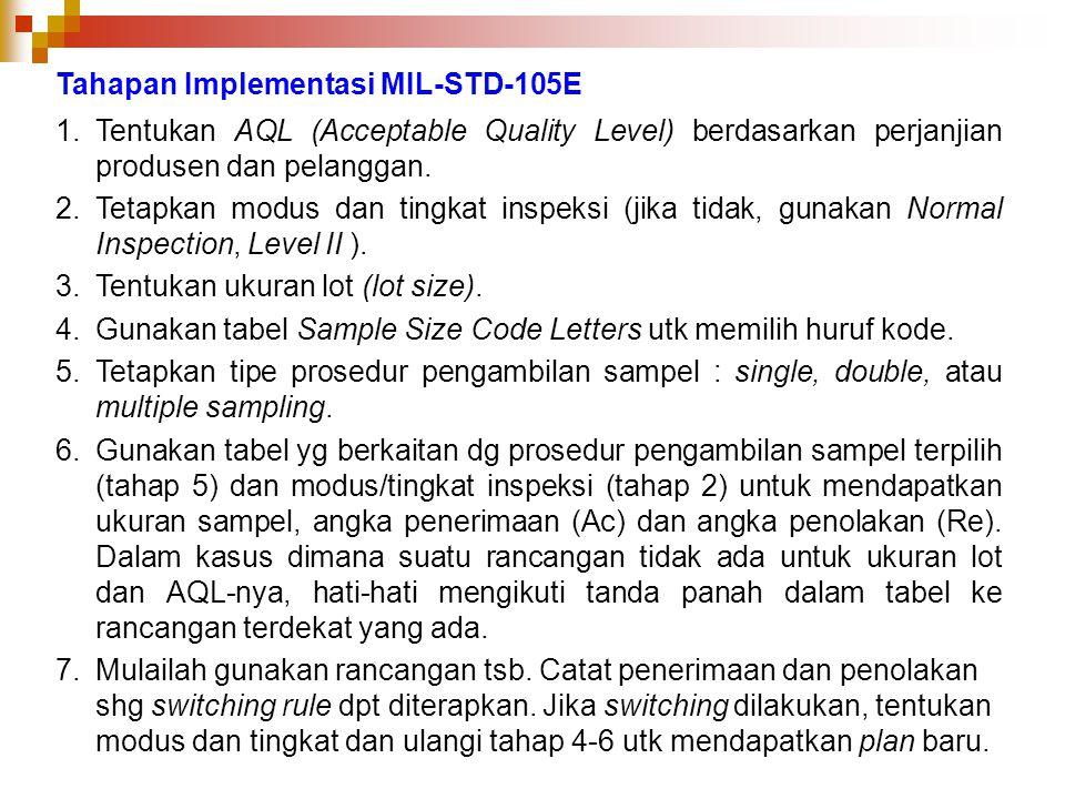 Tahapan Implementasi MIL-STD-105E 1.Tentukan AQL (Acceptable Quality Level) berdasarkan perjanjian produsen dan pelanggan. 2.Tetapkan modus dan tingka