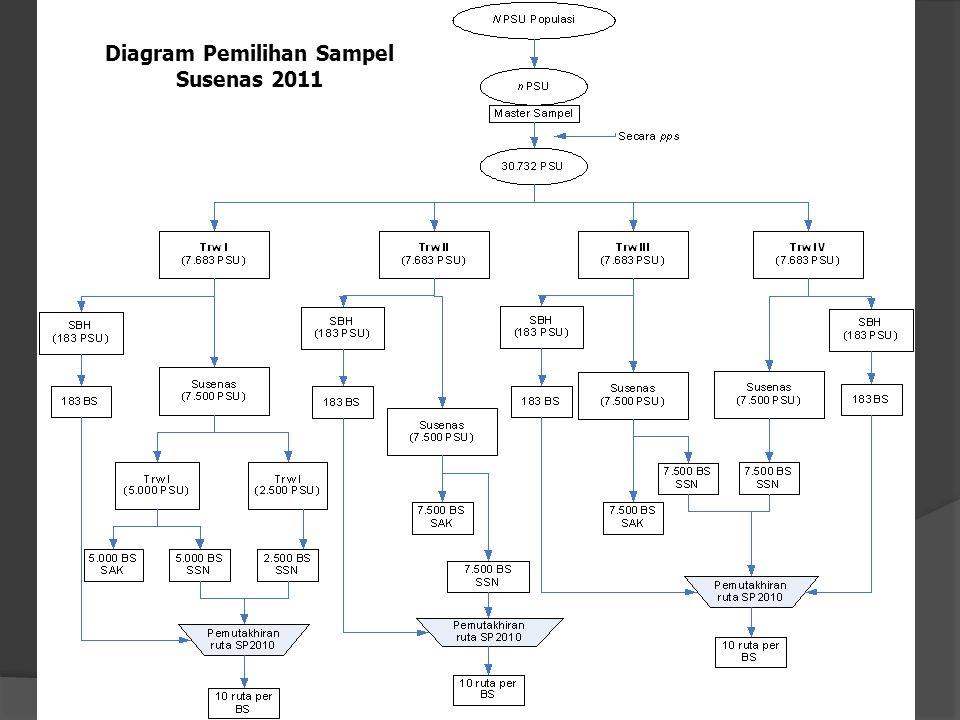 Diagram Pemilihan Sampel Susenas 2011