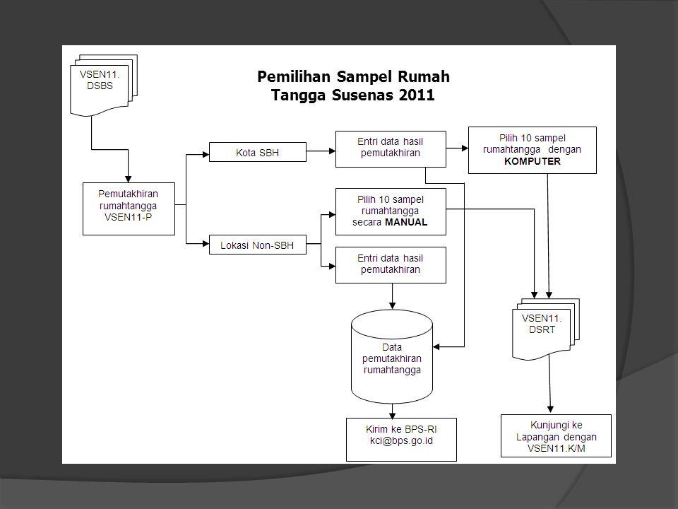 Pemilihan Sampel Rumah Tangga Susenas 2011