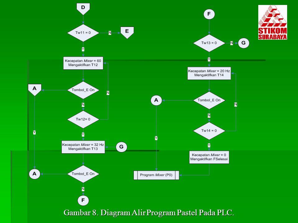 Gambar 8. Diagram Alir Program Pastel Pada PLC.