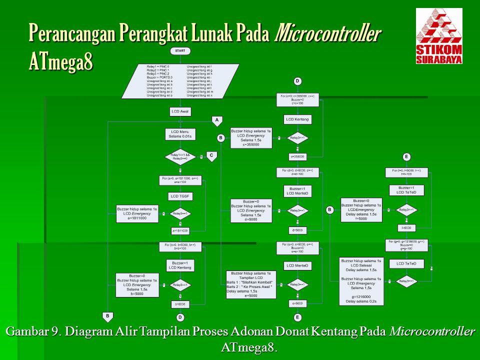 Gambar 9. Diagram Alir Tampilan Proses Adonan Donat Kentang Pada Microcontroller ATmega8. Perancangan Perangkat Lunak Pada Microcontroller ATmega8