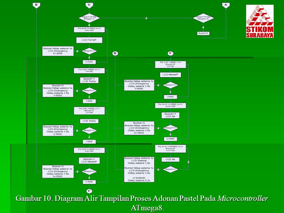 Gambar 10. Diagram Alir Tampilan Proses Adonan Pastel Pada Microcontroller ATmega8.