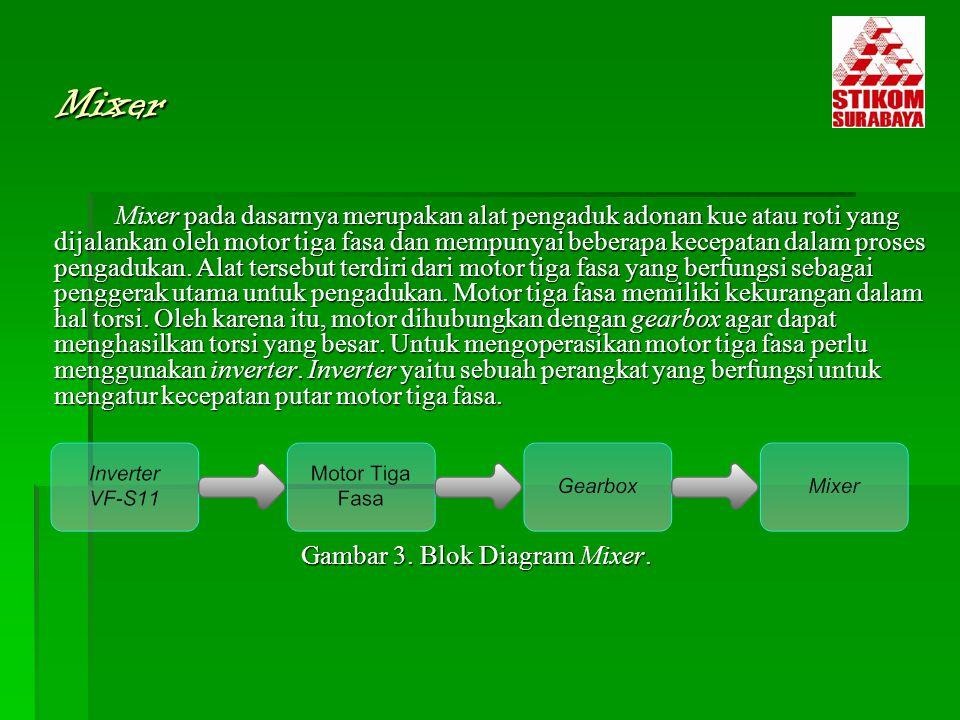 Mixer Mixer pada dasarnya merupakan alat pengaduk adonan kue atau roti yang dijalankan oleh motor tiga fasa dan mempunyai beberapa kecepatan dalam pro