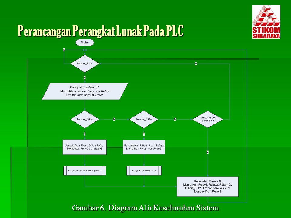 Perancangan Perangkat Lunak Pada PLC Gambar 6. Diagram Alir Keseluruhan Sistem