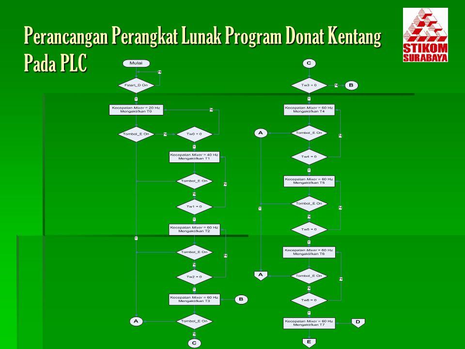Perancangan Perangkat Lunak Program Donat Kentang Pada PLC
