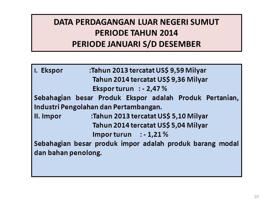 10 DATA PERDAGANGAN LUAR NEGERI SUMUT PERIODE TAHUN 2014 PERIODE JANUARI S/D DESEMBER I. Ekspor :Tahun 2013 tercatat US$ 9,59 Milyar Tahun 2014 tercat