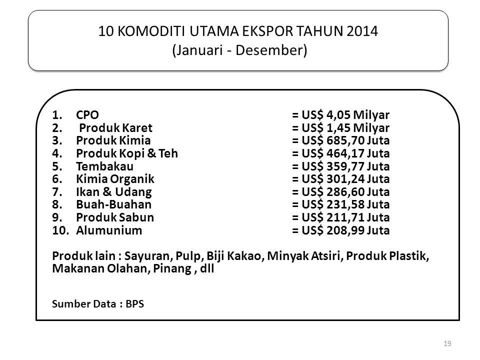 10 KOMODITI UTAMA EKSPOR TAHUN 2014 (Januari - Desember) 1.CPO = US$ 4,05 Milyar 2. Produk Karet= US$ 1,45 Milyar 3.Produk Kimia= US$ 685,70 Juta 4.Pr