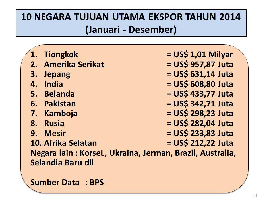 1.Tiongkok= US$ 1,01 Milyar 2.Amerika Serikat= US$ 957,87 Juta 3.Jepang= US$ 631,14 Juta 4.India= US$ 608,80 Juta 5.Belanda= US$ 433,77 Juta 6.Pakista