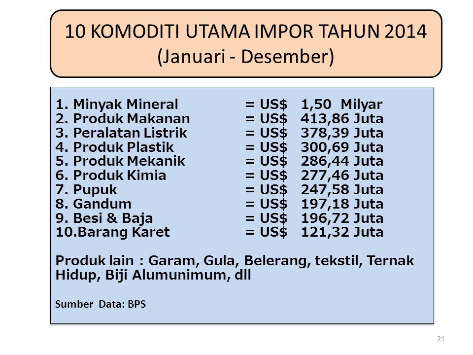 10 KOMODITI UTAMA IMPOR TAHUN 2014 (Januari - Desember) 1.Minyak Mineral= US$ 1,50 Milyar 2.Produk Makanan= US$ 413,86 Juta 3.Peralatan Listrik = US$