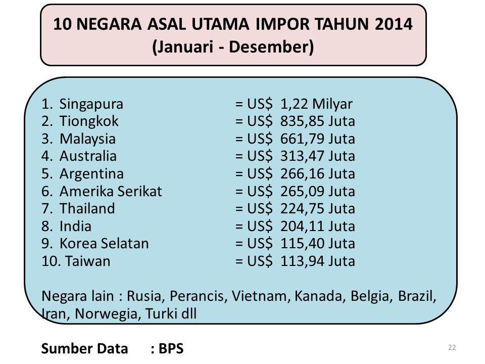 22 10 NEGARA ASAL UTAMA IMPOR TAHUN 2014 (Januari - Desember) 1.Singapura= US$ 1,22 Milyar 2.Tiongkok= US$ 835,85 Juta 3.Malaysia= US$ 661,79 Juta 4.A