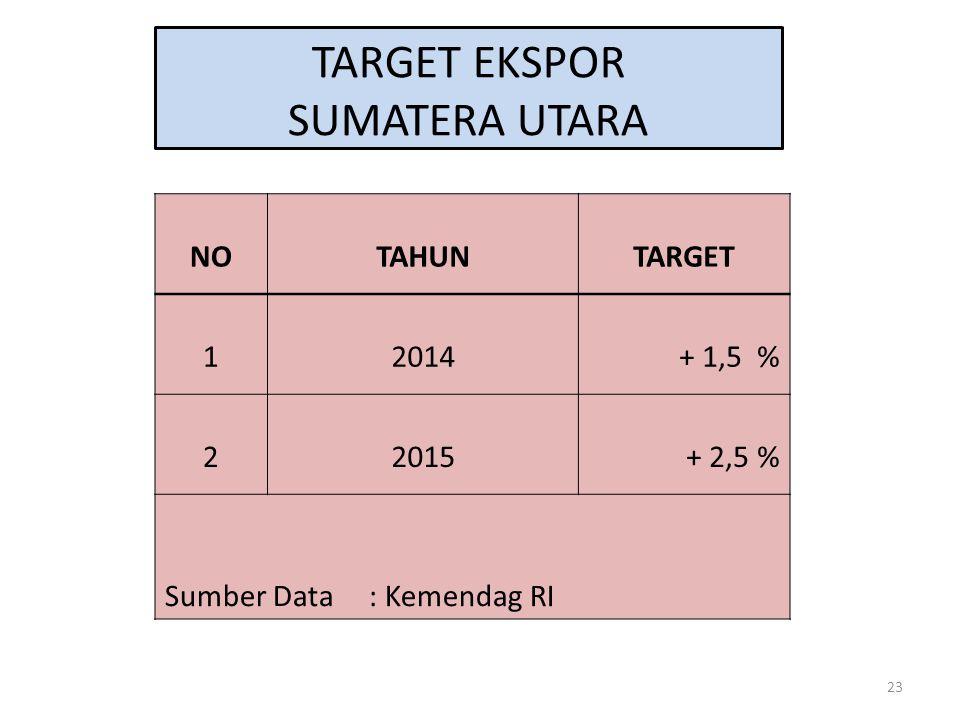 23 TARGET EKSPOR SUMATERA UTARA NOTAHUNTARGET 12014 + 1,5 % 22015+ 2,5 % Sumber Data : Kemendag RI