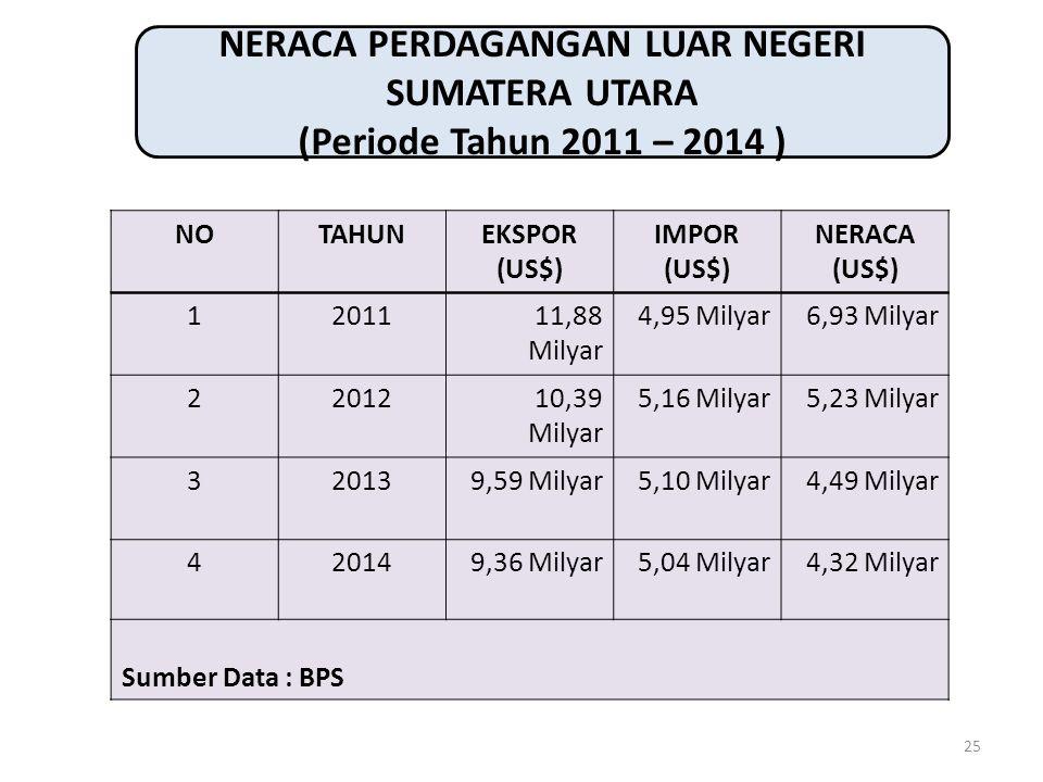 25 NERACA PERDAGANGAN LUAR NEGERI SUMATERA UTARA (Periode Tahun 2011 – 2014 ) NOTAHUNEKSPOR (US$) IMPOR (US$) NERACA (US$) 1201111,88 Milyar 4,95 Mily
