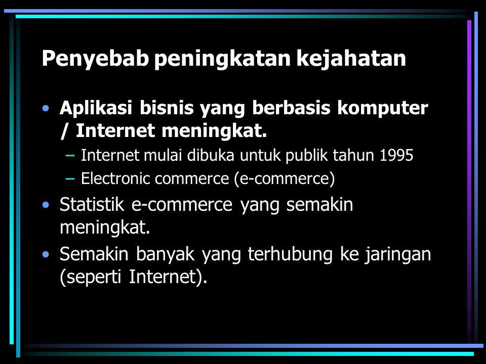 Penyebab peningkatan kejahatan Aplikasi bisnis yang berbasis komputer / Internet meningkat. –Internet mulai dibuka untuk publik tahun 1995 –Electronic