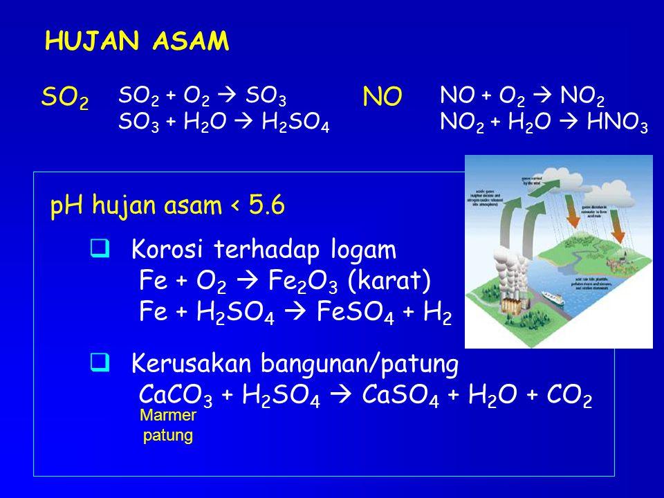 HUJAN ASAM SO 2 SO 2 + O 2  SO 3 SO 3 + H 2 O  H 2 SO 4 NO NO + O 2  NO 2 NO 2 + H 2 O  HNO 3 pH hujan asam < 5.6  Korosi terhadap logam Fe + O 2