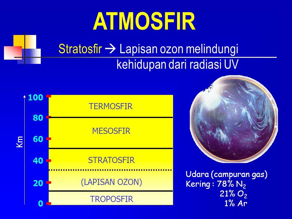 ATMOSFIR Stratosfir  Lapisan ozon melindungi kehidupan dari radiasi UV TERMOSFIR MESOSFIR STRATOSFIR (LAPISAN OZON) TROPOSFIR 100 80 60 40 20 0 Km Ud