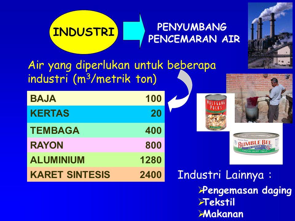 INDUSTRI PENYUMBANG PENCEMARAN AIR Air yang diperlukan untuk beberapa industri (m 3 /metrik ton) Industri Lainnya :  Pengemasan daging  Tekstil  Ma