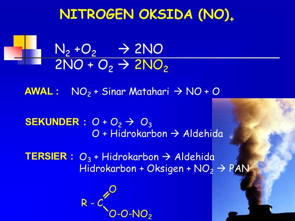 NITROGEN OKSIDA (NO) + N 2 +O 2  2NO 2NO + O 2  2NO 2 AWAL : SEKUNDER : TERSIER : NO 2 + Sinar Matahari  NO + O O + O 2  O 3 O + Hidrokarbon  Ald