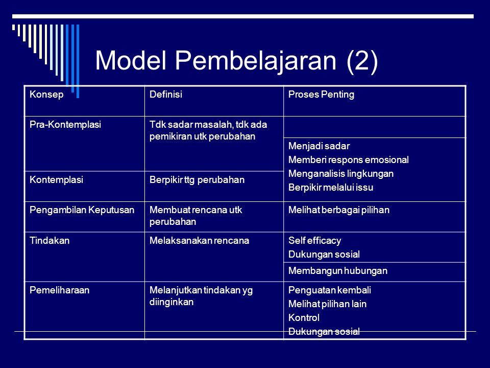 Model Pembelajaran (2) KonsepDefinisiProses Penting Pra-KontemplasiTdk sadar masalah, tdk ada pemikiran utk perubahan Menjadi sadar Memberi respons em