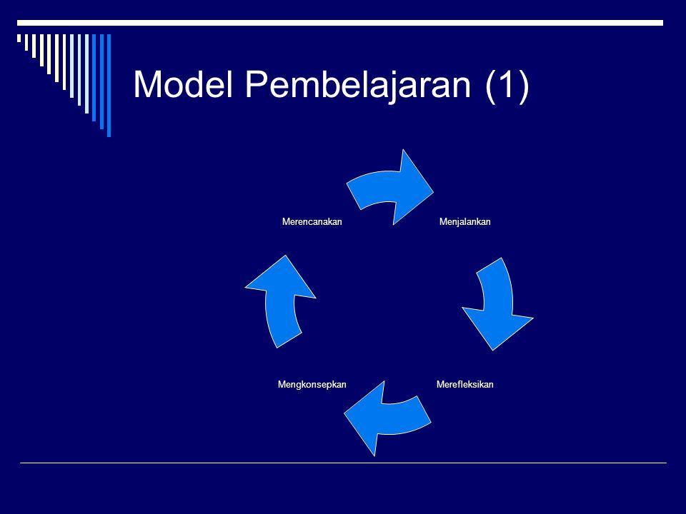 Model Pembelajaran (2) KonsepDefinisiProses Penting Pra-KontemplasiTdk sadar masalah, tdk ada pemikiran utk perubahan Menjadi sadar Memberi respons emosional Menganalisis lingkungan Berpikir melalui issu KontemplasiBerpikir ttg perubahan Pengambilan KeputusanMembuat rencana utk perubahan Melihat berbagai pilihan TindakanMelaksanakan rencanaSelf efficacy Dukungan sosial Membangun hubungan PemeliharaanMelanjutkan tindakan yg diinginkan Penguatan kembali Melihat pilihan lain Kontrol Dukungan sosial