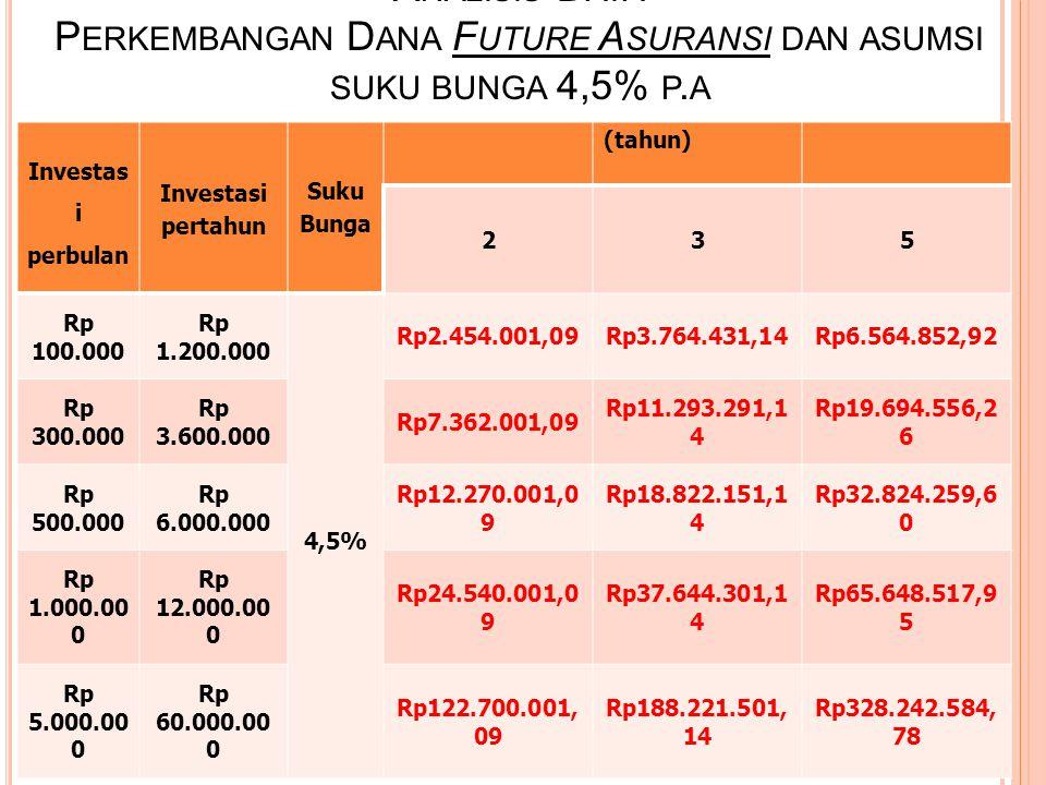 Manfaat Bank Future bekerjasama dengan perusahaan asuransi kelas dunia, PT Asuransi Jiwa Manulife Indonesia, memberikan perlindungan Asuransi secara gratis hingga Rp 5 juta atau USD 500 setiap bulan per Nasabah dengan premi ditanggung oleh Bank Future.