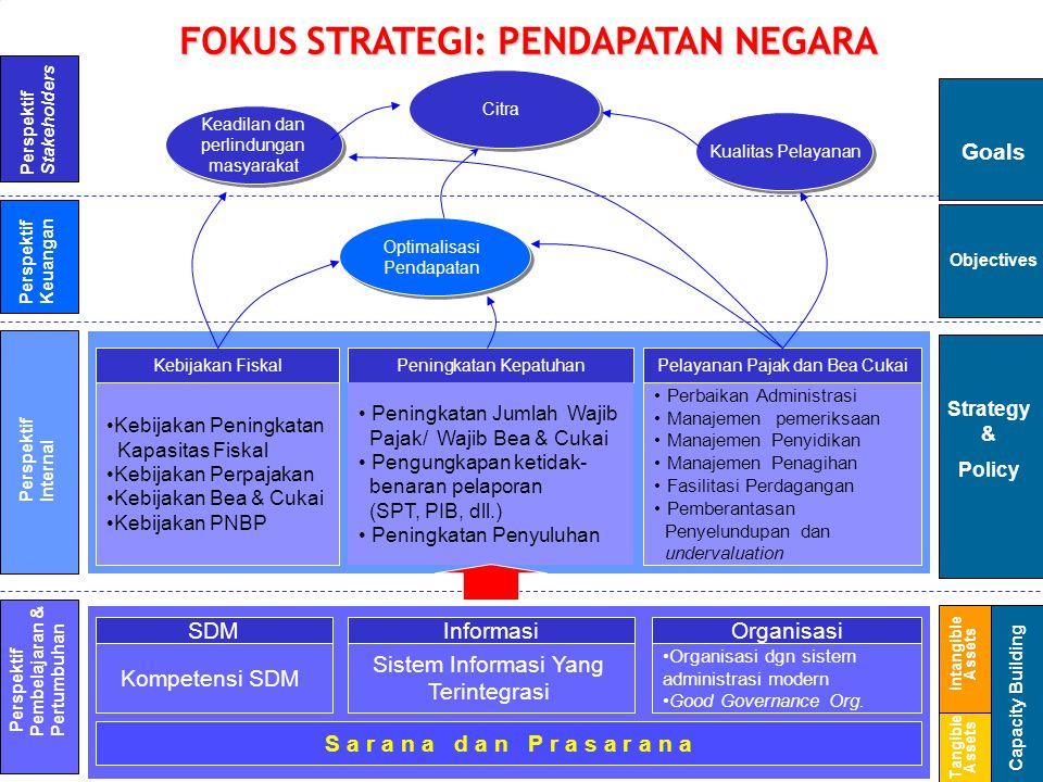 Perspektif Stakeholders Perspektif Internal Perspektif Keuangan Perspektif Pembelajaran & Pertumbuhan Peningkatan Kepatuhan Peningkatan Jumlah Wajib P