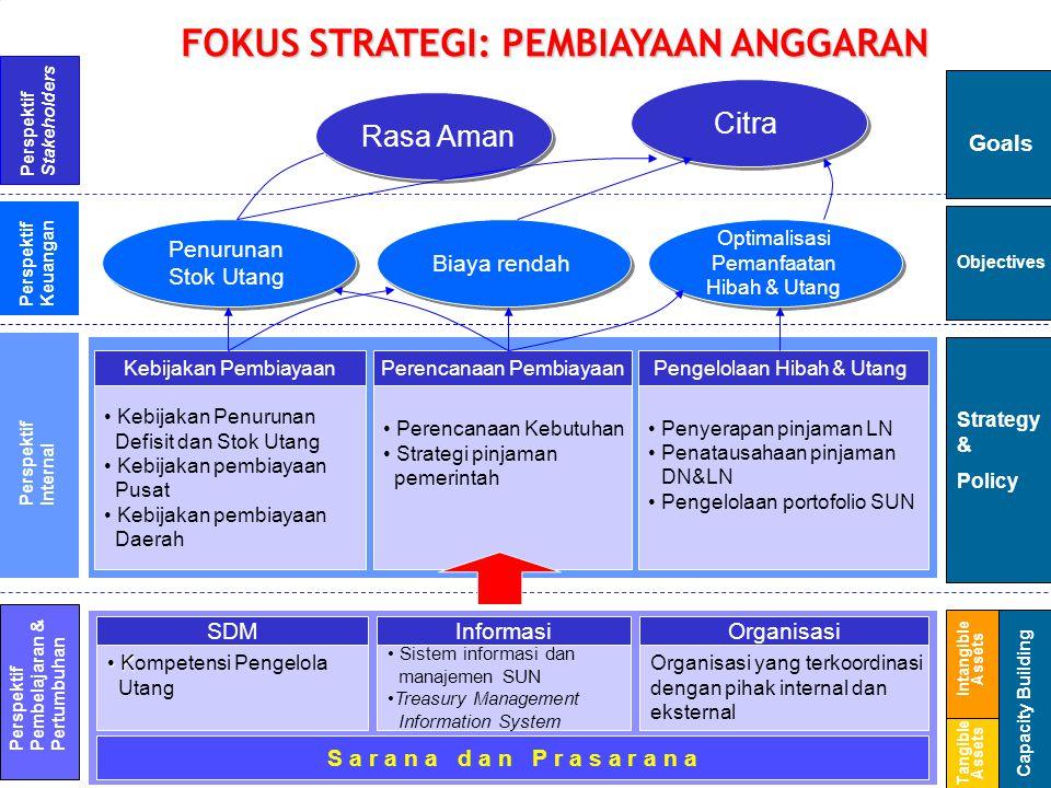 Perencanaan Pembiayaan Perencanaan Kebutuhan Strategi pinjaman pemerintah Pengelolaan Hibah & Utang Penyerapan pinjaman LN Penatausahaan pinjaman DN&L
