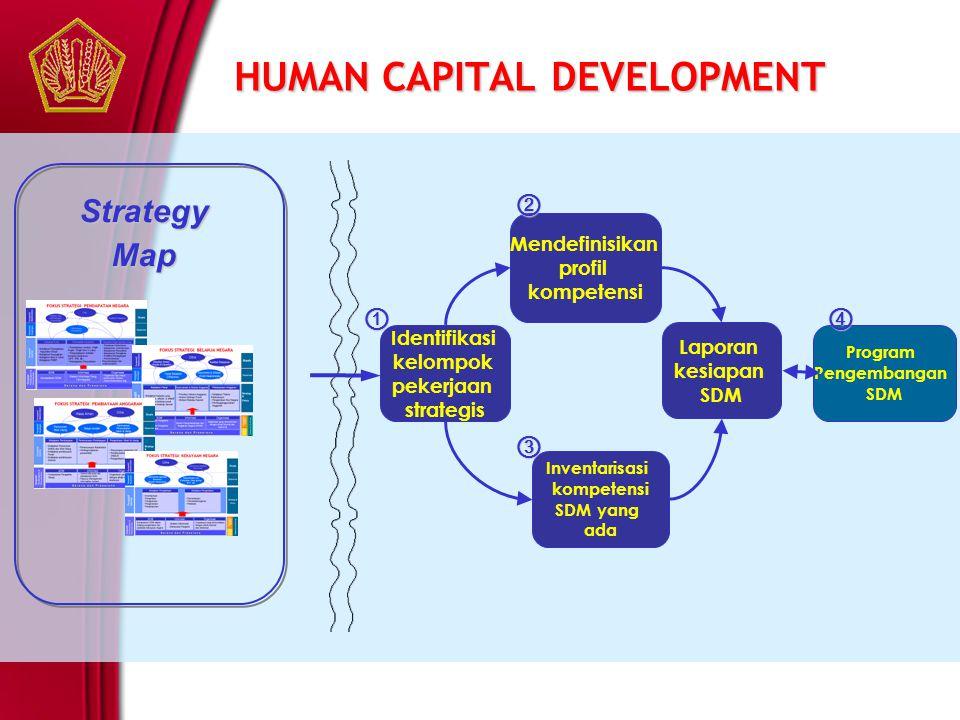HUMAN CAPITAL DEVELOPMENT StrategyMap Identifikasi kelompok pekerjaan strategis Mendefinisikan profil kompetensi Inventarisasi kompetensi SDM yang ada