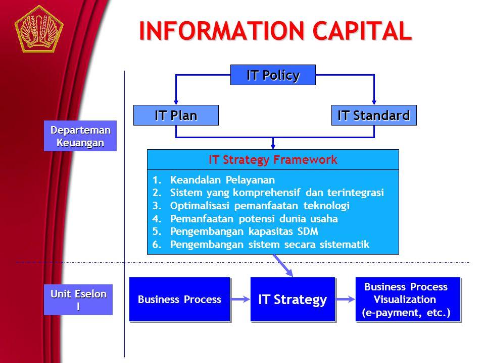 INFORMATION CAPITAL Departeman Keuangan Unit Eselon I IT Policy IT Plan IT Standard IT Strategy Framework 1.Keandalan Pelayanan 2.Sistem yang komprehe
