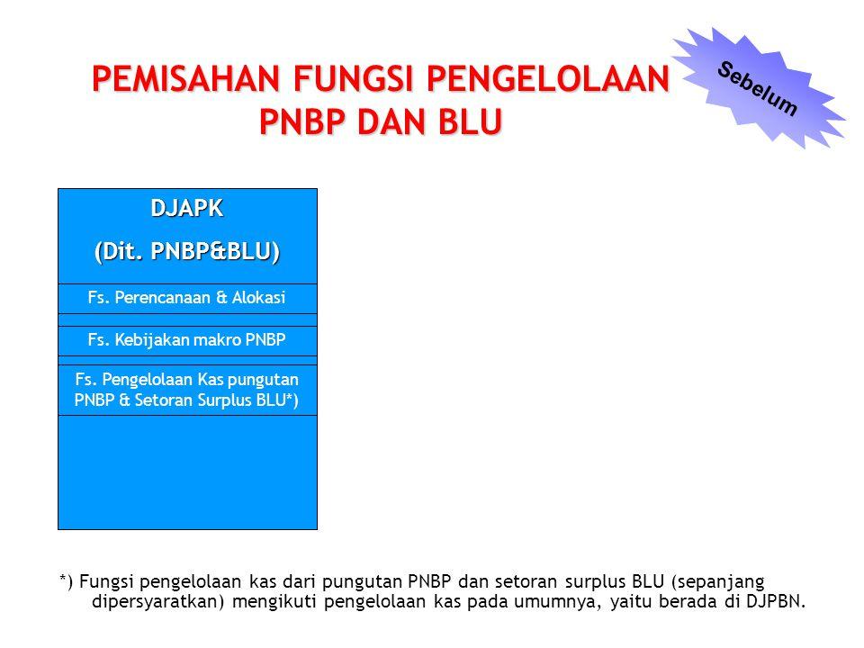 PEMISAHAN FUNGSI PENGELOLAAN PNBP DAN BLU DJAPK (Dit. PNBP&BLU) *) Fungsi pengelolaan kas dari pungutan PNBP dan setoran surplus BLU (sepanjang dipers