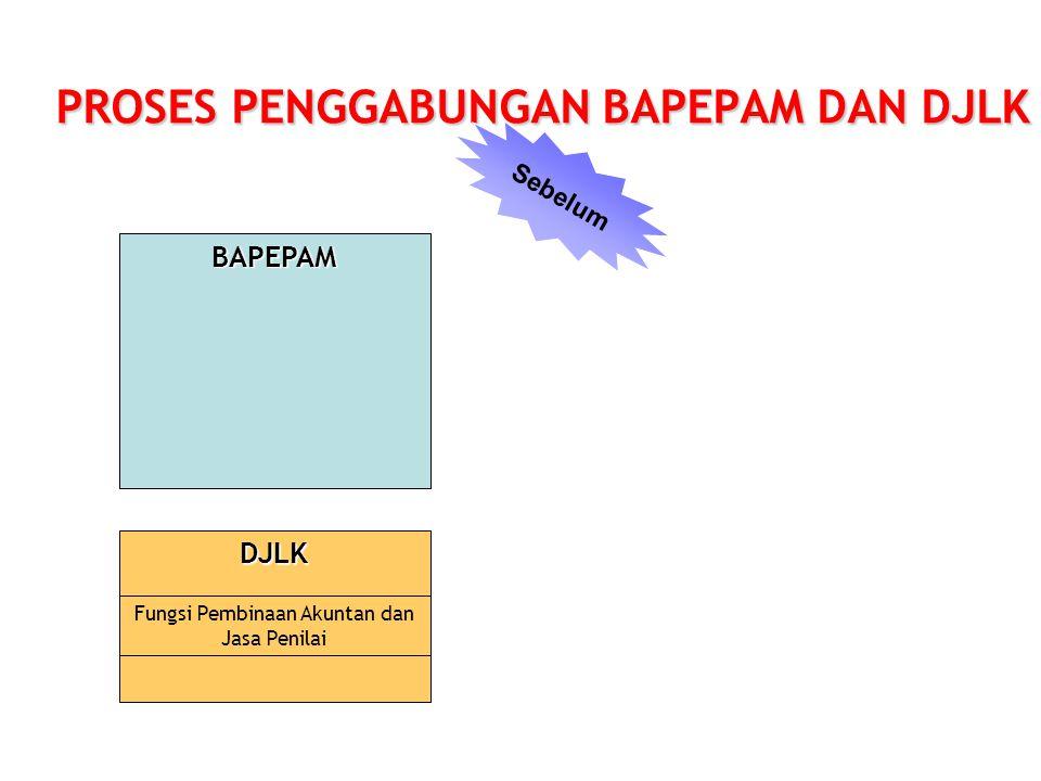 BAPEPAM PROSES PENGGABUNGAN BAPEPAM DAN DJLK DJLK Fungsi Pembinaan Akuntan dan Jasa Penilai Sebelum