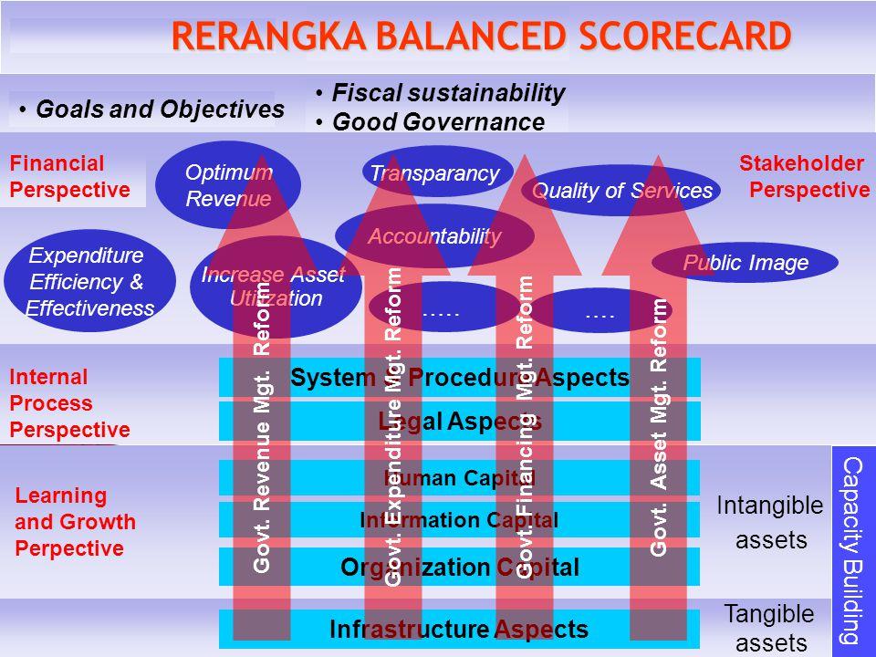 FOKUS STRATEGI ROAD-MAP Visi & Misi Kabinet Indonesia Bersatu Visi & Misi Kabinet Indonesia Bersatu RPJMN 2004-2009 Visi & Misi Departemen Keuangan RI Visi & Misi Departemen Keuangan RI KONDISI UMUM PERMASALAHAN & KENDALA STRATEGI & KEBIJAKAN INTERNAL PROCESS LEARNING & GROWTH PENDAPATAN BELANJA PEMBIAYAAN KEKAYAAN 4 FOKUS STRATEGI STAKEHOLDERS FINANCIAL TUJUAN & SASARAN
