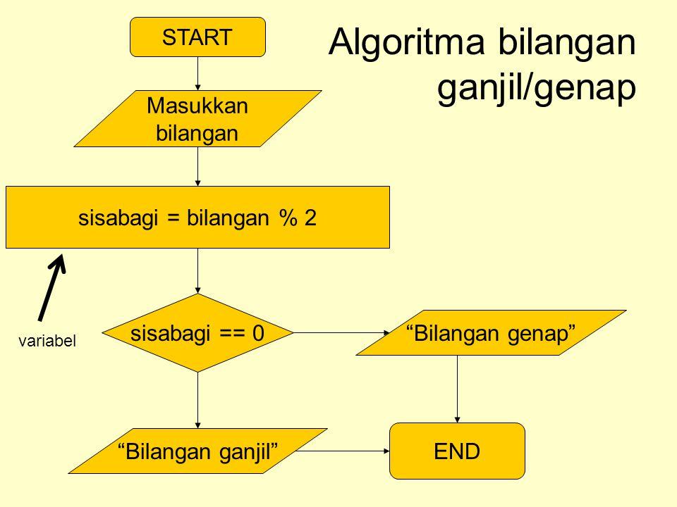 START Masukkan bilangan Algoritma bilangan ganjil/genap sisabagi = bilangan % 2 sisabagi == 0 Bilangan genap Bilangan ganjil END variabel