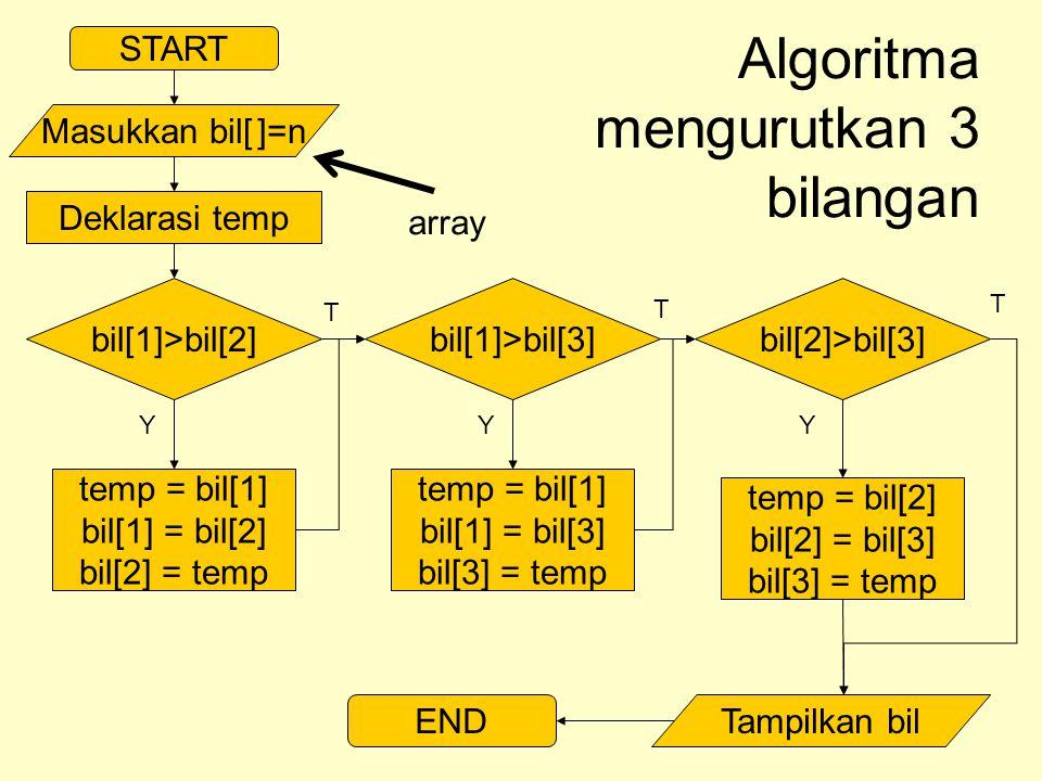 START Masukkan bil[ ]=n Algoritma mengurutkan 3 bilangan bil[1]>bil[2] Deklarasi temp bil[1]>bil[3]bil[2]>bil[3] temp = bil[1] bil[1] = bil[2] bil[2] = temp temp = bil[1] bil[1] = bil[3] bil[3] = temp temp = bil[2] bil[2] = bil[3] bil[3] = temp ENDTampilkan bil YYY T T T array