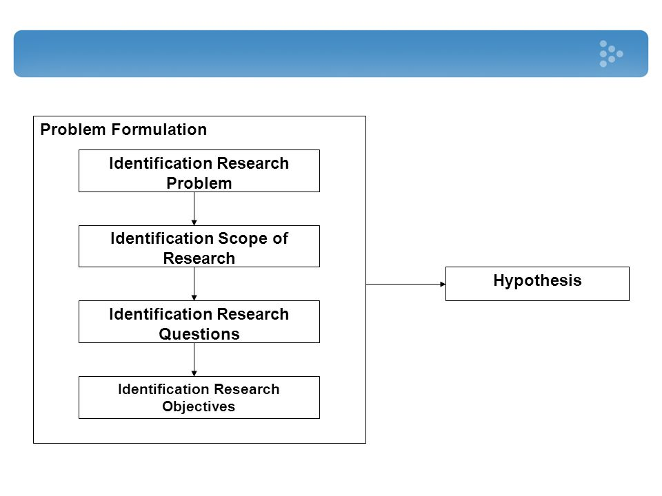 Identification Research Problem Identification Scope of Research Identification Research Questions Identification Research Objectives Hypothesis Probl