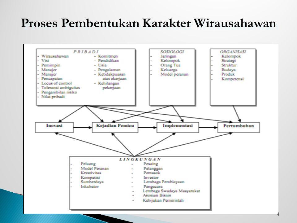 4 Proses Pembentukan Karakter Wirausahawan