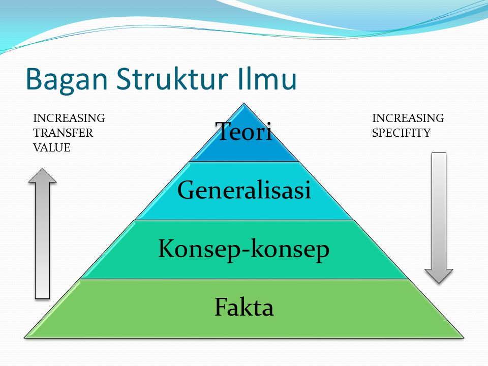 Bagan Struktur Ilmu Teori Generalisasi Konsep-konsep Fakta INCREASING TRANSFER VALUE INCREASING SPECIFITY