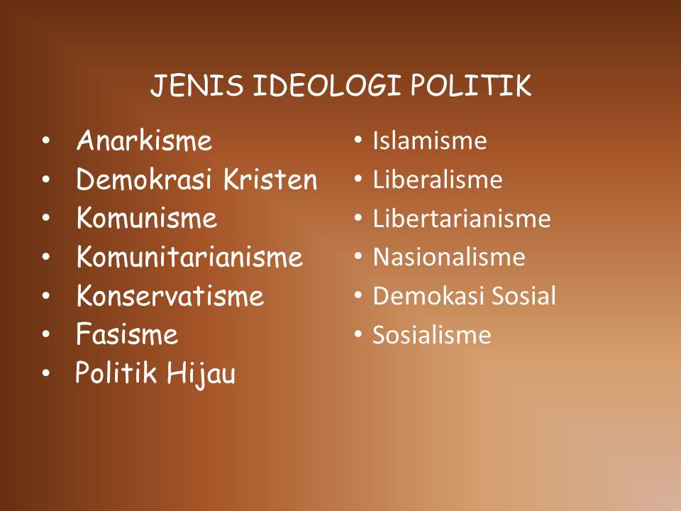 JENIS IDEOLOGI POLITIK Anarkisme Demokrasi Kristen Komunisme Komunitarianisme Konservatisme Fasisme Politik Hijau Islamisme Liberalisme Libertarianisme Nasionalisme Demokasi Sosial Sosialisme