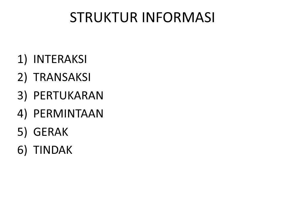 STRUKTUR INFORMASI 1)INTERAKSI 2)TRANSAKSI 3)PERTUKARAN 4)PERMINTAAN 5)GERAK 6)TINDAK